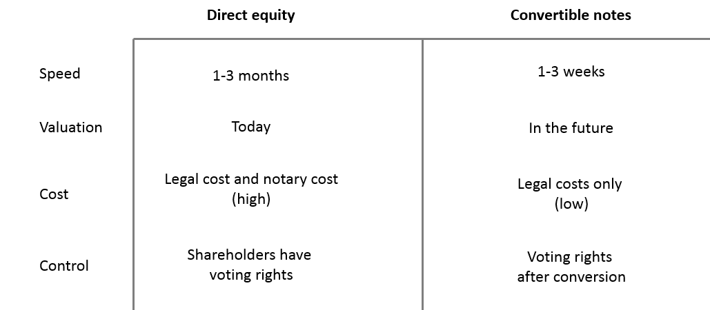 Notes vs. equity