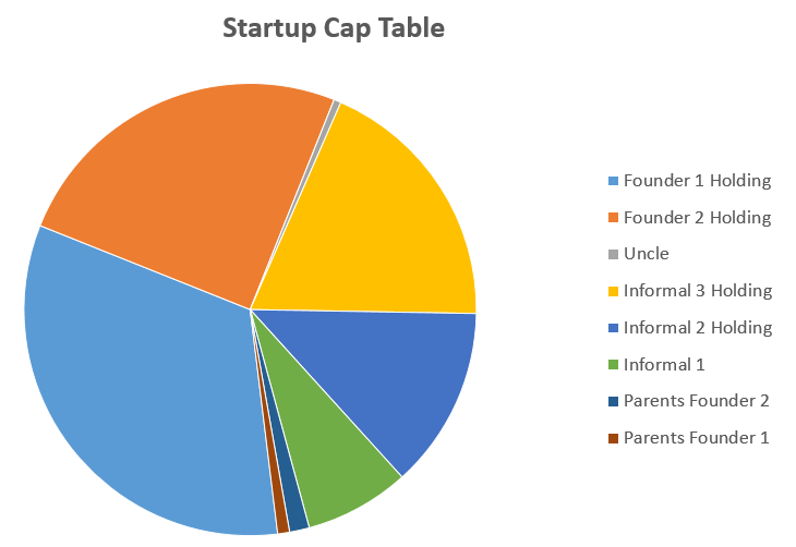 Startup cap table