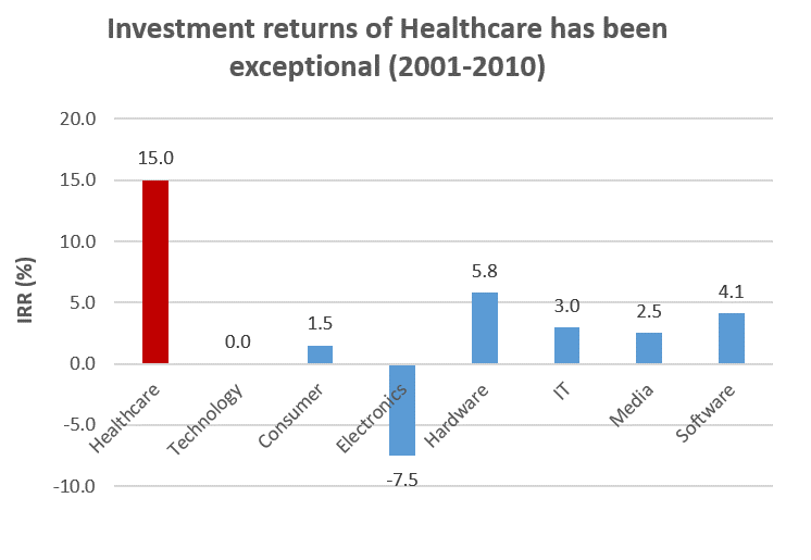 Healthcare investment returns have been exceptional